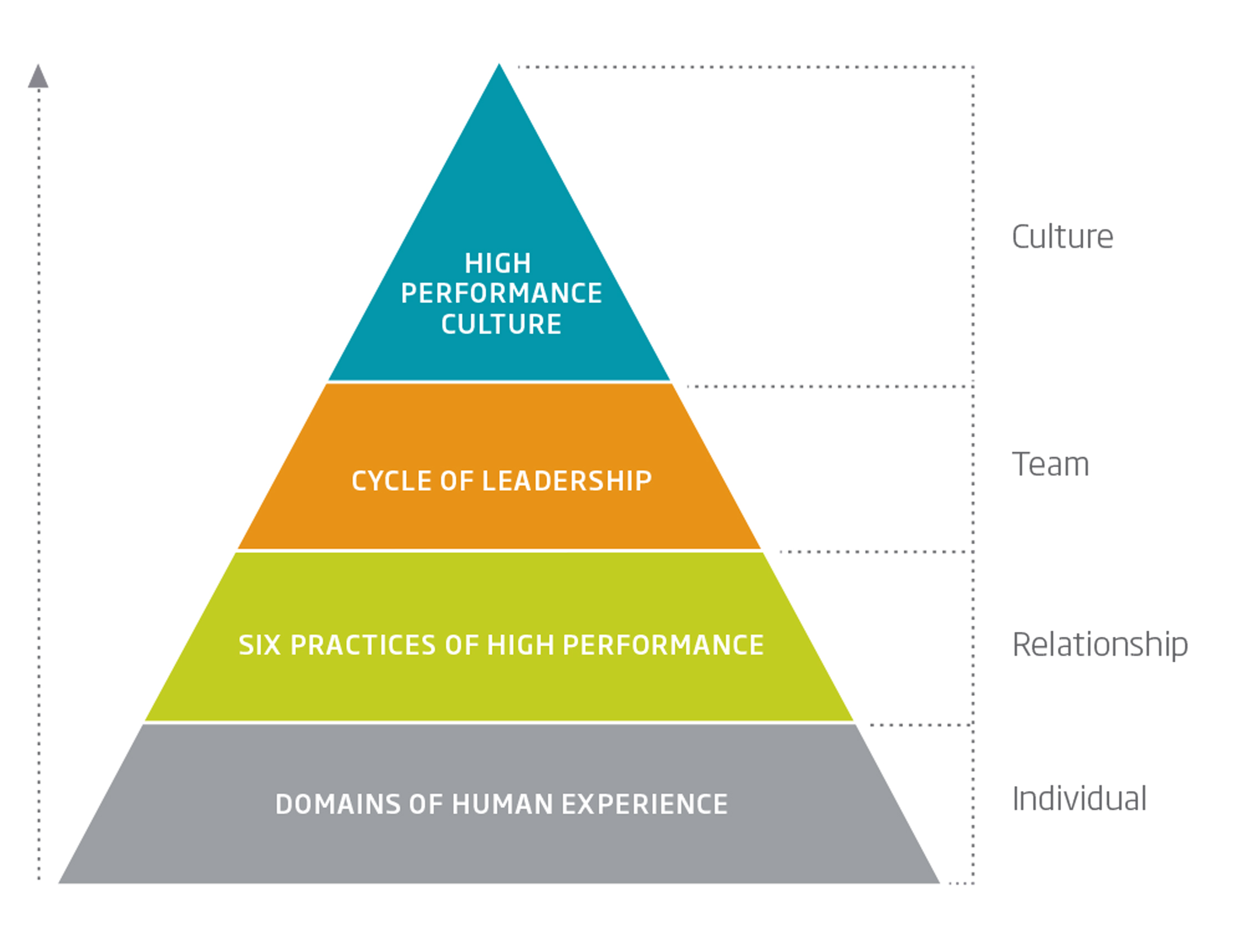 Activ8 Performance Pyramid