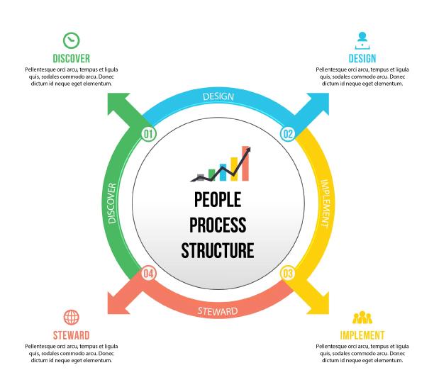Activ8 Universal Process Diagram